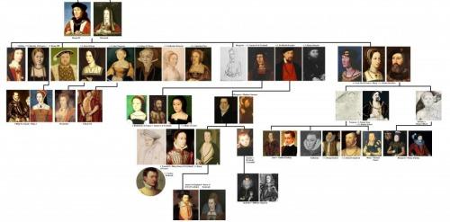 Thetudorsfamilytree