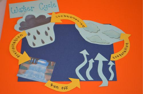 Resultado de imagen de science projects about water cycle